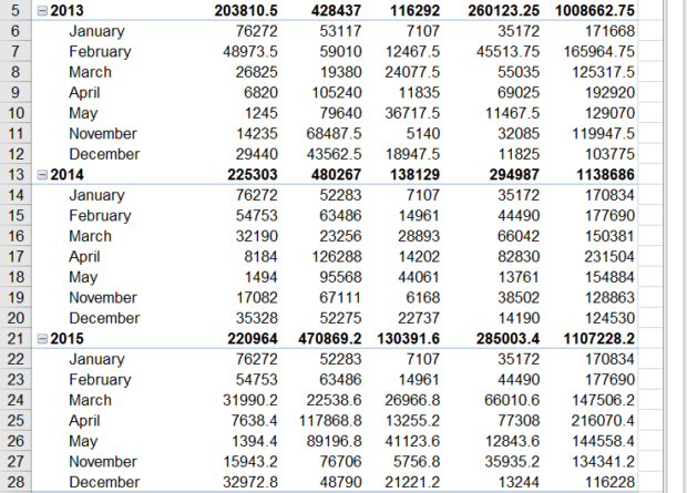 A pivot table completely fleshed out, by years and products sold.