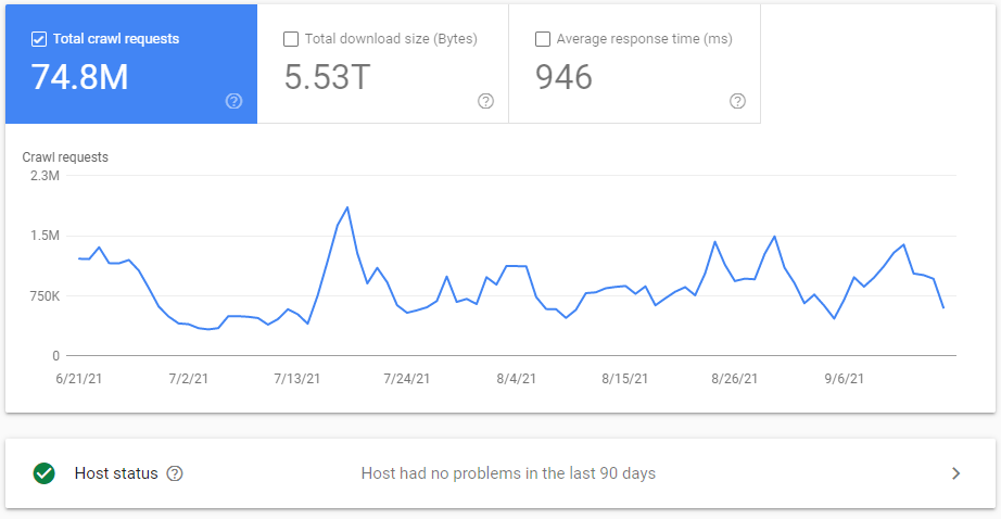 A search console cut-out of a large website that's a client. They have very high crawl budget.