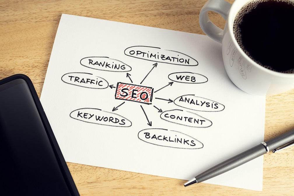 A mindmap chart of SEO and all of the general key determinants to a successful SEO campaign. However, technical is not on of them.